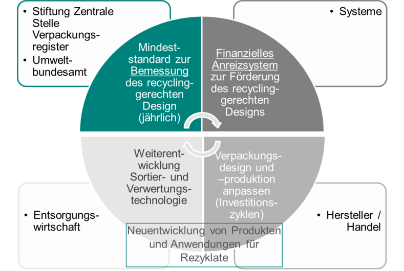 Mindeststandard recyclinggerechtes Design